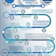 40 χρόνια από την ένταξη της Ελλάδας στην Ε.Ε. (γράφημα)