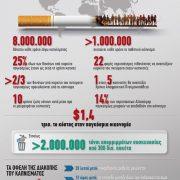 Παγκόσμια Ημέρα κατά του καπνίσματος [γράφημα]