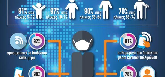 """Η χρήση του ίντερνετ """"απογειώθηκε"""" στην Ελλάδα εν μέσω πανδημίας (γράφημα)"""