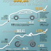 Αύξηση 355,3% στις πωλήσεις αυτοκινήτων τον Απρίλιο [γράφημα]