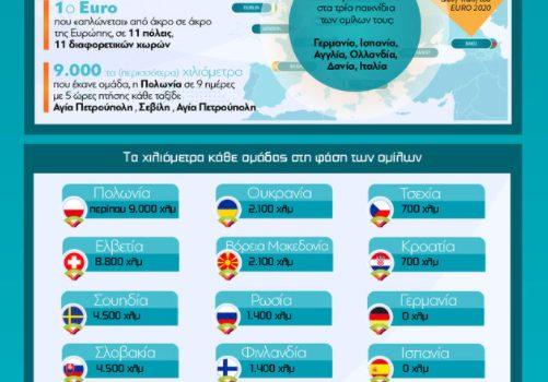 EURO 2020…με μια μπάλα στο αεροπλάνο [γράφημα]