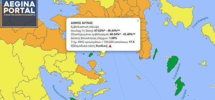 Επέστρεψε στο κίτρινο επίπεδο η Αίγινα στον Επιδημιολογικό Χάρτη. Αυξήθηκε ο μέσος όρος κρουσμάτων και ο δείκτης θετικότητας