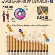 Η Ελλάδα έχει την καλύτερη αναλογία μαθητών ανά δάσκαλο στην ΕΕ