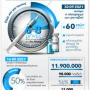 COVID-19 – 3η δόση εμβολίου: Πότε και για ποιους