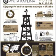 Εξαρτημένη από τα ορυκτά καύσιμα η Ελλάδα